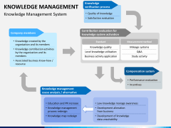 Knowledge management PPT slide 25