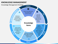 Knowledge management PPT slide 3