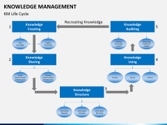 Knowledge management PPT slide 6