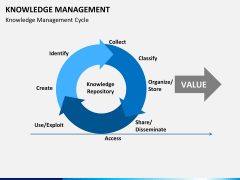 Knowledge management PPT slide 7