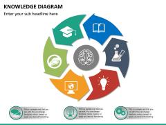 Knowledge diagram PPT slide 10