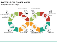 Kotter's 8 step change model PPT slide 8