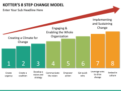Kotter's 8 step change model PPT slide 10