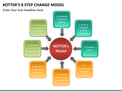 Kotter's 8 step change model PPT slide 11