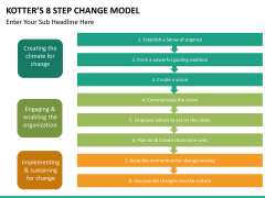 Kotter's 8 step change model PPT slide 14
