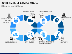 Kotter's 8 step change model PPT slide 1