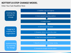 Kotter's 8 step change model PPT slide 7