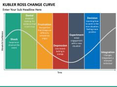 Kubler Ross Change Curve PPT slide 8