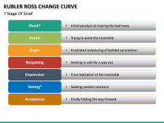 Kubler Ross Change Curve PPT slide 11