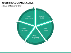Kubler Ross Change Curve PPT slide 12