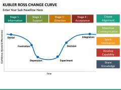 Kubler Ross Change Curve PPT slide 13
