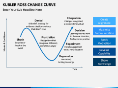 Kubler Ross Change Curve PPT slide 2