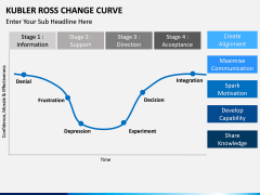 Kubler Ross Change Curve PPT slide 6
