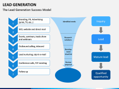 Lead Generation PPT slide 2