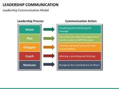 Leadership communication PPT slide 11
