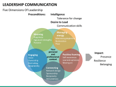 Leadership communication PPT slide 15