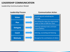 Leadership communication PPT slide 2