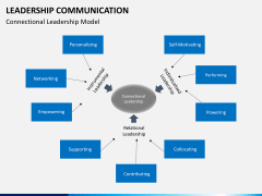 Leadership communication PPT slide 7
