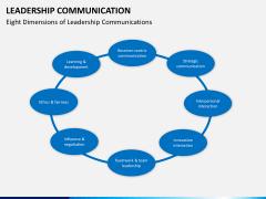 Leadership communication PPT slide 9