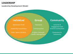 Leadership PPT slide 41
