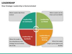 Leadership PPT slide 45