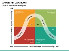 Leadership Quadrant PPT slide 13