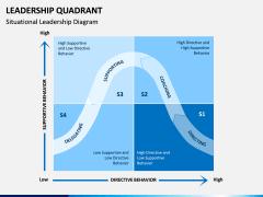 Leadership Quadrant PPT slide 2
