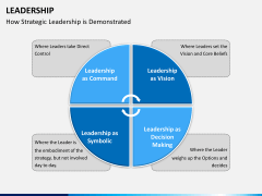 Leadership PPT slide 18