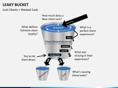 Leaky bucket PPT slide 4