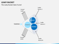 Leaky bucket PPT slide 8