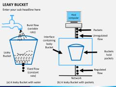 Leaky bucket PPT slide 9