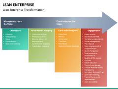 Lean Enterprise PPT slide 32