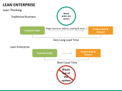 Lean Enterprise PPT slide 34