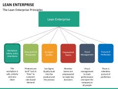 Lean Enterprise PPT slide 41