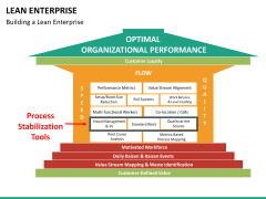 Lean Enterprise PPT slide 24