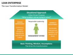 Lean Enterprise PPT slide 27