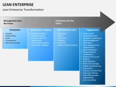 Lean Enterprise PPT slide 10
