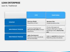 Lean Enterprise PPT slide 13