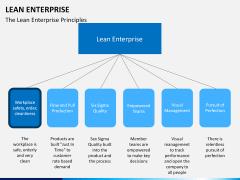 Lean Enterprise PPT slide 19
