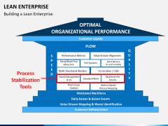 Lean Enterprise PPT slide 2