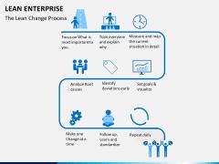 Lean Enterprise PPT slide 3
