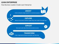 Lean Enterprise PPT slide 7