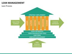 Lean Management PPT slide 33