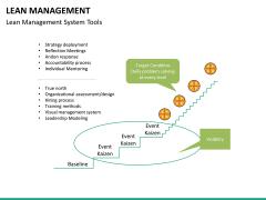 Lean Management PPT slide 40