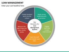 Lean Management PPT slide 29