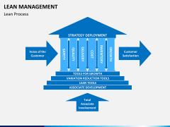 Lean Management PPT slide 13