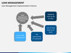 Lean Management PPT slide 18