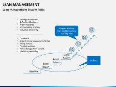 Lean Management PPT slide 20