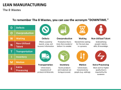 Lean manufacturing PPT slide 27