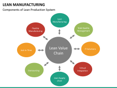 Lean manufacturing PPT slide 20
